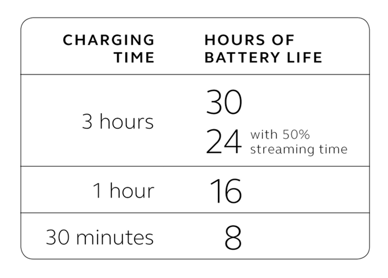 LiNX Quattro rechargeable battery charging time